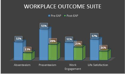 Workplace Outcome Suite